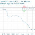 قیمت متانول در بازار جهانی