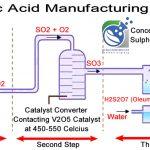 تولید اسید سولفوریک