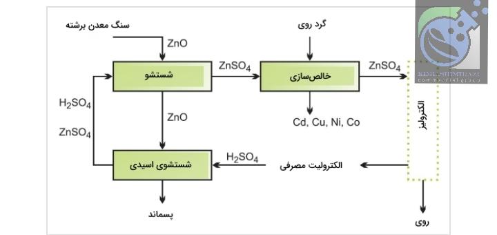تولید روی از اسید سولفوریک